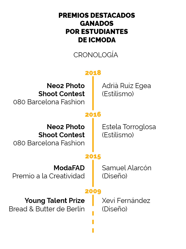 ICMODA-premios